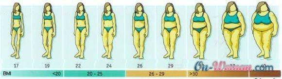 продукты жиросжигатели для похудения женщинам