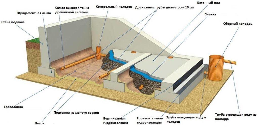 Как избавиться от конденсата и сырости в погребе или подвале и почему это происходит