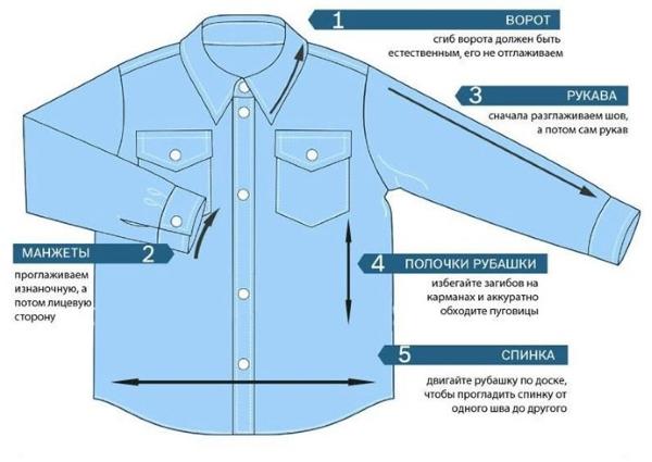 Голубая рубашка со схемой порядка разглаживания