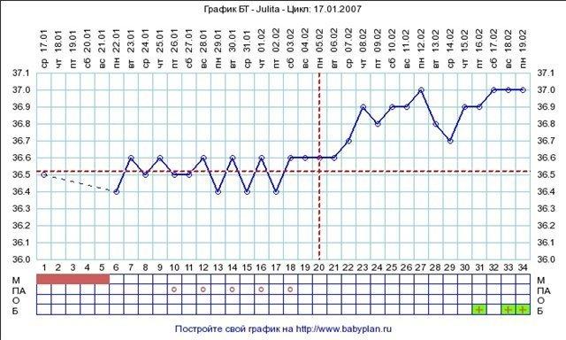 Какая температура тела у беременных на ранних сроках 75