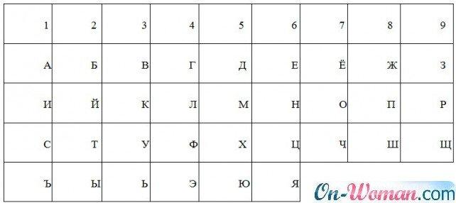 нумерлогическая таблица