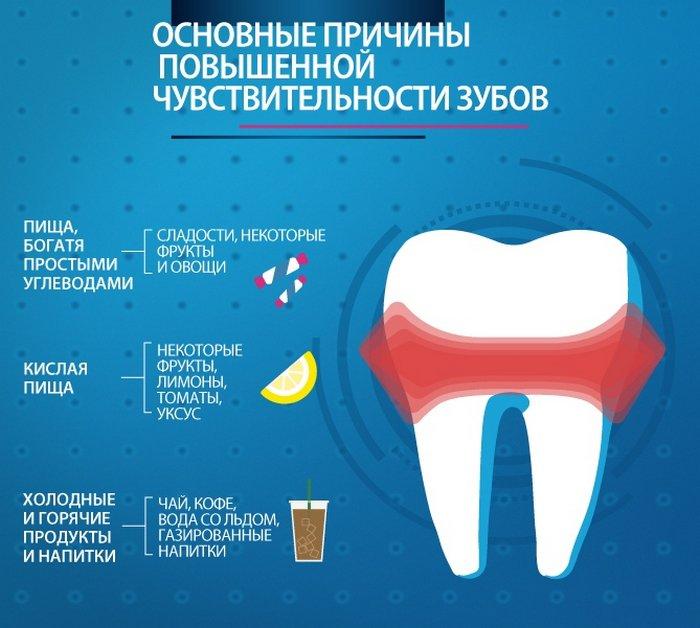Причины повышенной чувствительности зубов