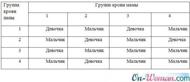 Беременность при одинаковых группах крови