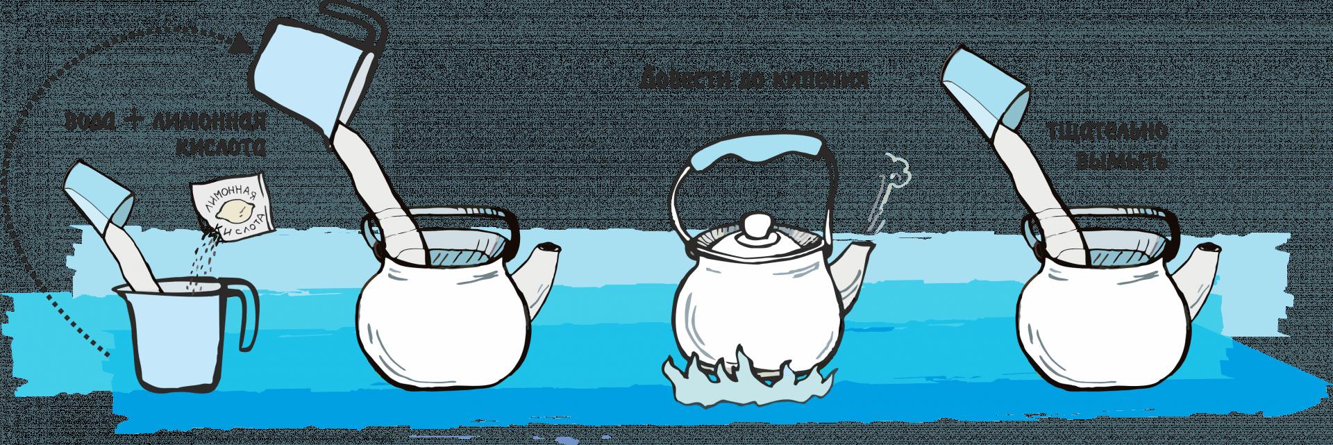 Как очистить чайник от накипи 6 домашних средств 48