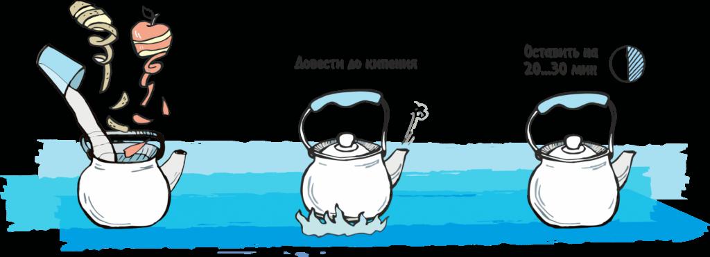 Последлвательность действий при чистке чайника очистками