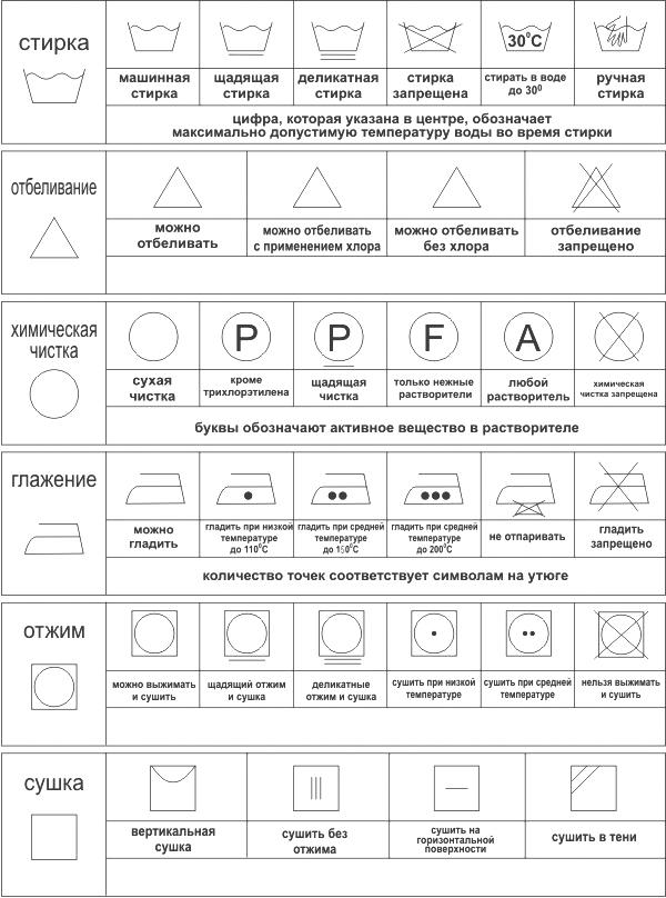 Расшифровка условных обозначений на ярлыке