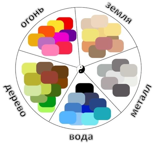 Стихии по фэншуй и их цвета