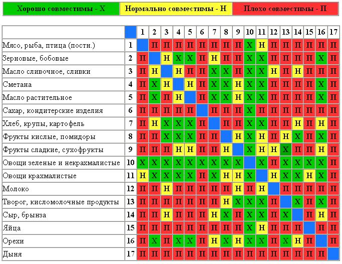 Таблица совместимости продуктов питания